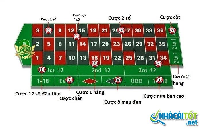 Các loại cược trong roulette online